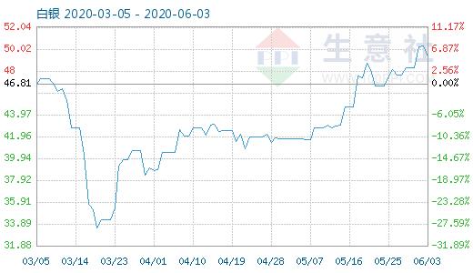 6月3日白银商品指数为49.35