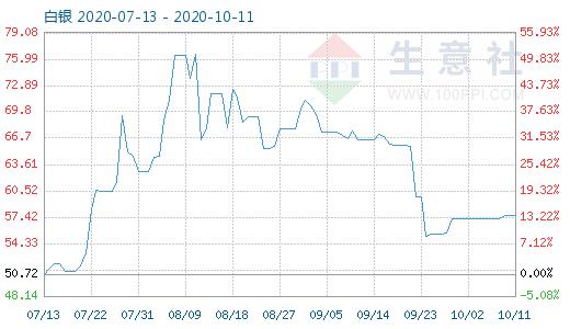 10月11日白银商品指数为57.65