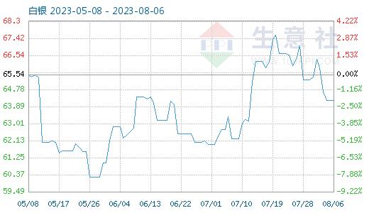 5月21日白银商品指数为39.86