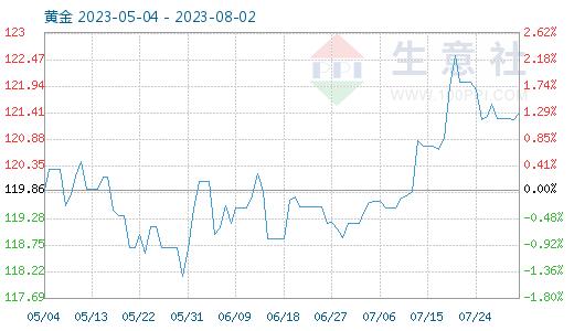 2月16日黄金商品指数为93.92