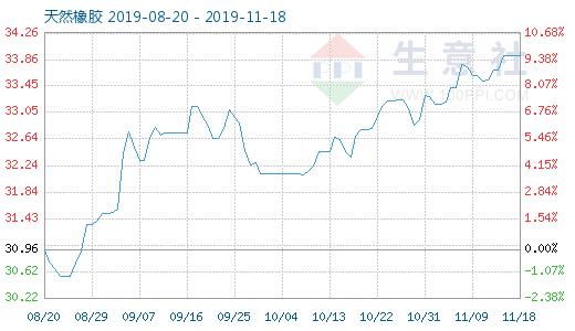 11月18日天然橡胶商品指数为33.93