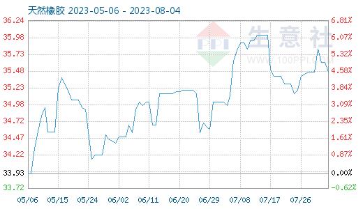 7月13日天然橡胶商品指数为31.20