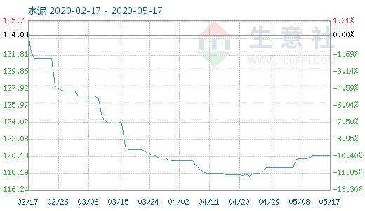 【现货资讯】5月17日水泥商品指数为120.20