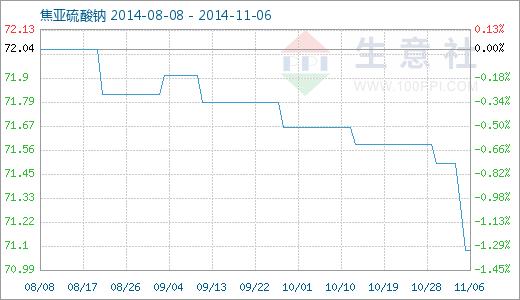 生意社:11月6日焦亚硫酸钠商品指数维稳