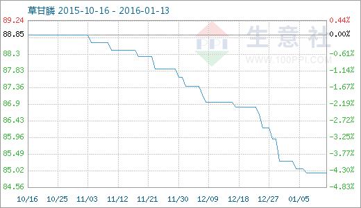 生意社:1月13日草甘膦商品指数分析