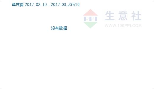 生意社:5月10日草甘膦(市场)商品指数暂稳
