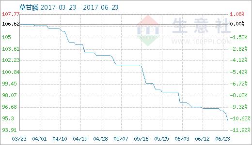 生意社:6月23日草甘膦(市场)商品指数低位暂稳