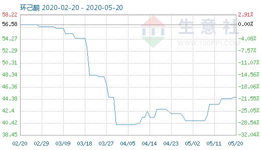 【现货资讯】5月20日环己酮商品指数为44.67