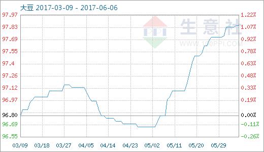 9月6日大豆商品指数稳定前行