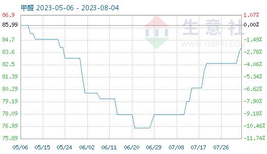 http://www.reviewcode.cn/bianchengyuyan/84032.html