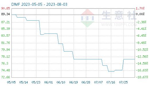 http://www.reviewcode.cn/yanfaguanli/83255.html
