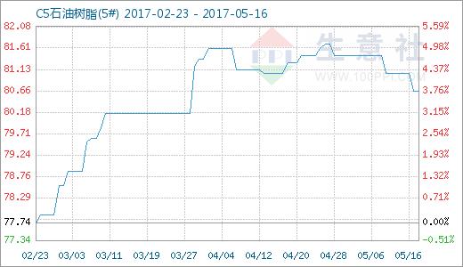 生意社:5月16日石油树脂商品指数平稳
