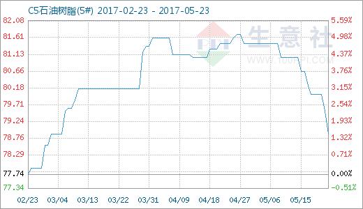 生意社:5月23日石油树脂商品指数下降了0.65点