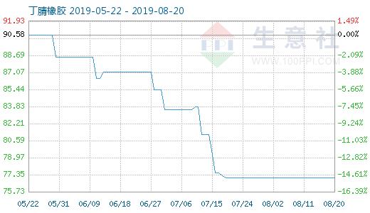 8月20日丁腈橡胶商品指数为77.08