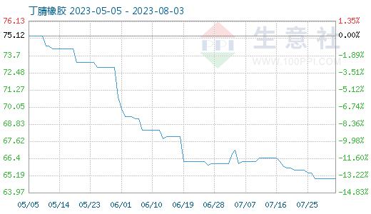 10月20日丁腈橡胶商品指数为83.2