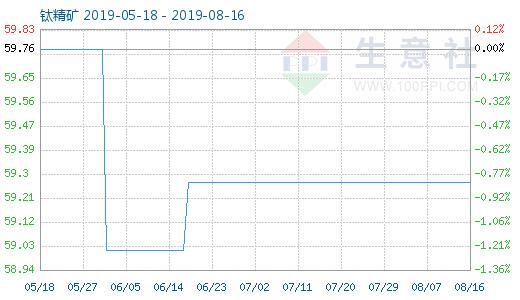 8月16日钛精矿商品指数为59.27