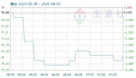 http://www.reviewcode.cn/shujuku/87765.html