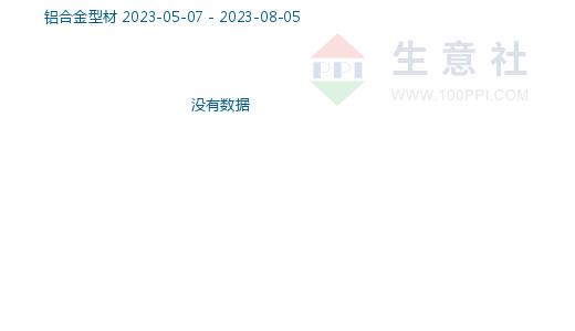 铝合金型材商品指数
