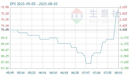 EPS国内市场价格