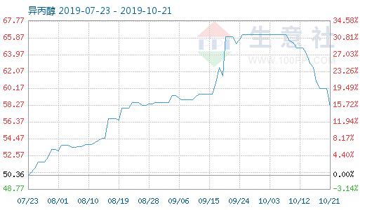 10月21日异丙醇商品指数为58.05