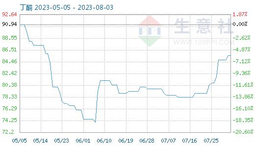 http://www.reviewcode.cn/shujuku/59480.html