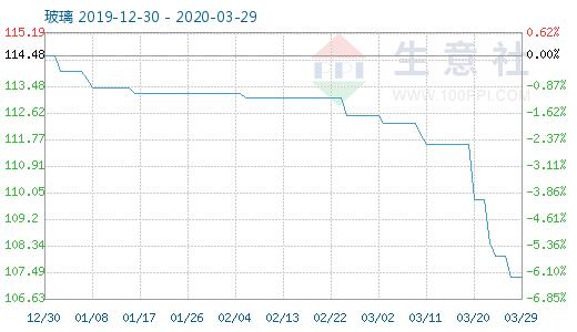 3月29日玻璃商品指数为107.35