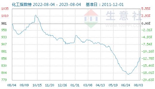 graph.100ppi.com ()