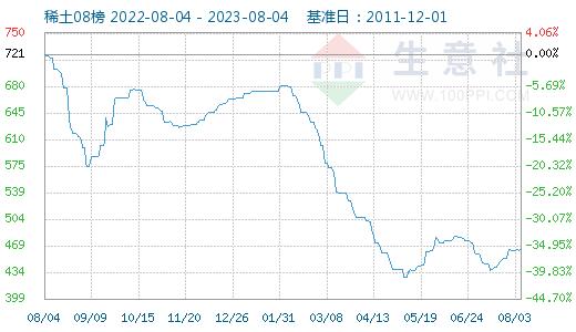 稀土指数为582  较周期内最高点下降41.80%