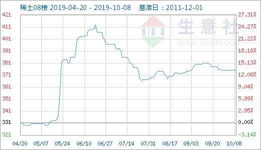 国内市场稀土价格走势稳定