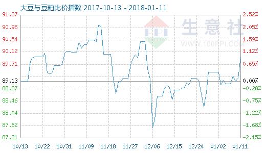 1月11日大豆与豆粕比价指数图