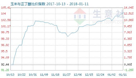 1月11日玉米与正丁醇比价指数图