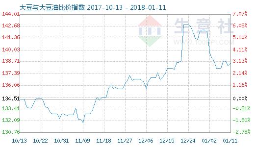 1月11日大豆与大豆油比价指数图