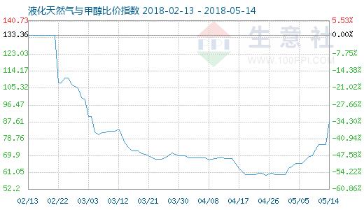 5月14日天然气与甲醇比价指数图