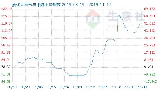 11月17日液化天然气与甲醇比价指