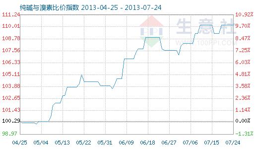 7月24日纯碱与溴素比价指数图
