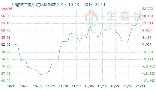 1月11日甲醇与二氯甲烷比价指数图