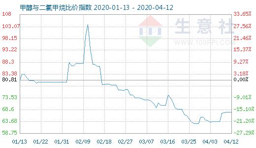 4月12日甲醇与二氯甲烷比价指数为67.53