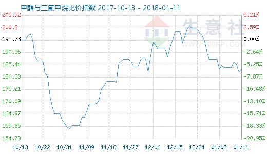 1月11日甲醇与三氯甲烷比价指数图