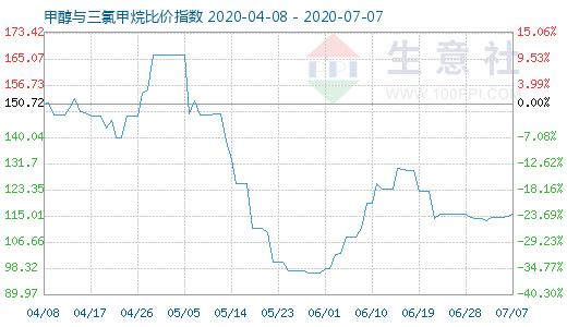 【现货资讯】7月7日甲醇与三氯甲烷比价指数为115.47