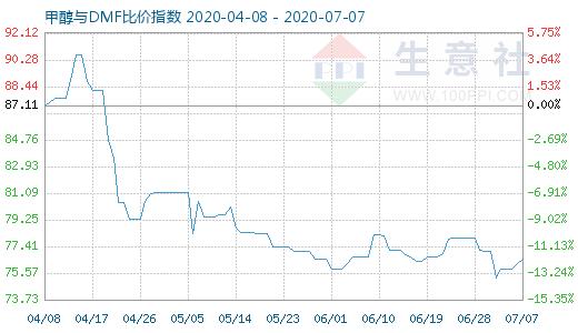 【现货资讯】7月7日甲醇与DMF比价指数为76.57