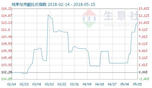 5月15日纯苯与丙酮比价指数图