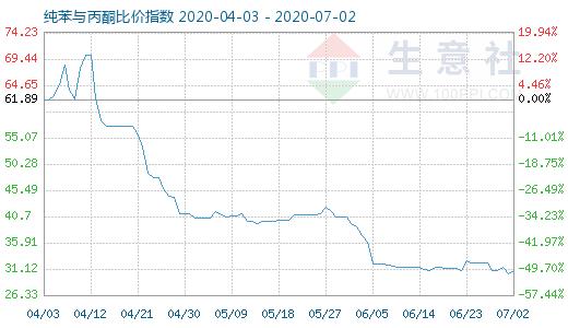 【现货资讯】7月2日纯苯与丙酮比价指数为30.91