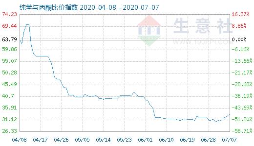 【现货资讯】7月7日纯苯与丙酮比价指数为33.36