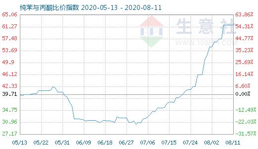【现货资讯】8月11日纯苯与丙酮比价指数为61.91