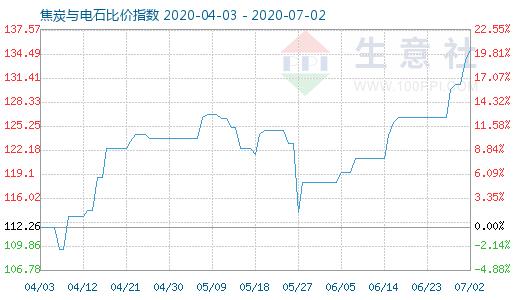 【现货资讯】7月2日焦炭与电石比价指数为135.01