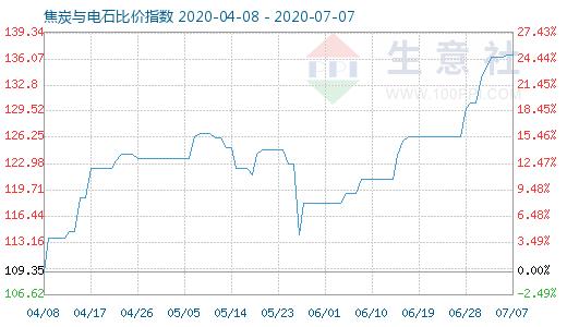 【现货资讯】7月7日焦炭与电石比价指数为136.62