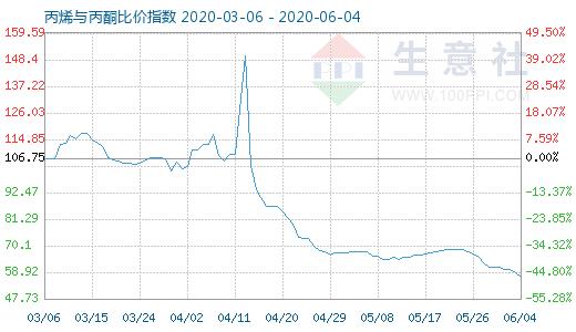 【现货资讯】6月4日丙烯与丙酮比价指数为57.06