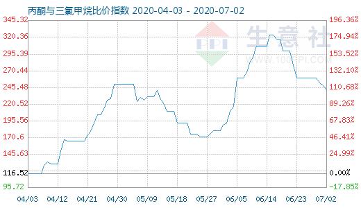 【现货资讯】7月2日丙酮与三氯甲烷比价指数为242.25