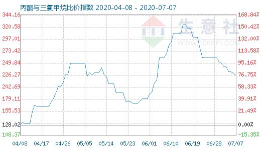 【现货资讯】7月7日丙酮与三氯甲烷比价指数为224.46