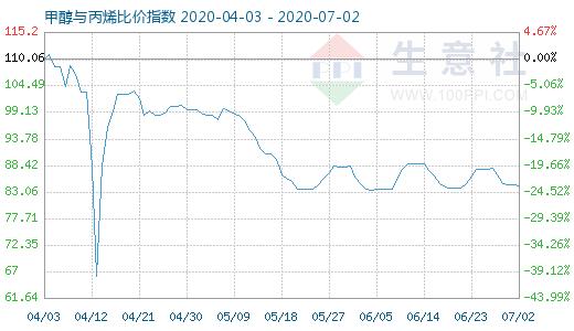 【现货资讯】7月2日甲醇与丙烯比价指数为84.27